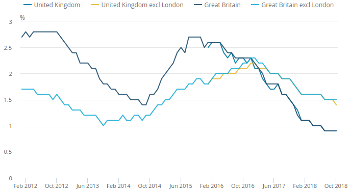 Buy to let rents hardly moving, says official data - Image showing Buy to let rent changes - January 2012 - October 2018