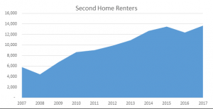 Graph showing second home renters in the UK