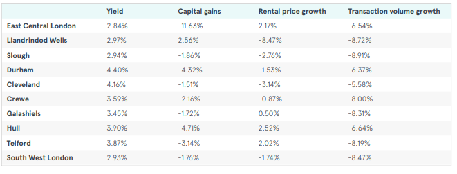 Buy to let - where's hot and where's not - Image showing UK bottom 10 buy to let not spots