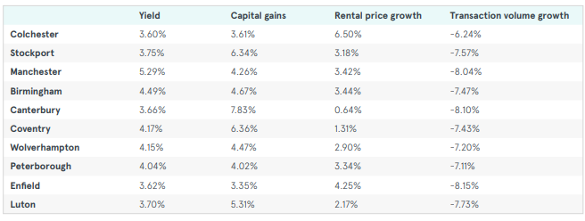 Buy to let - where's hot and where's not - Image showing UK top 10 buy to let hot spots
